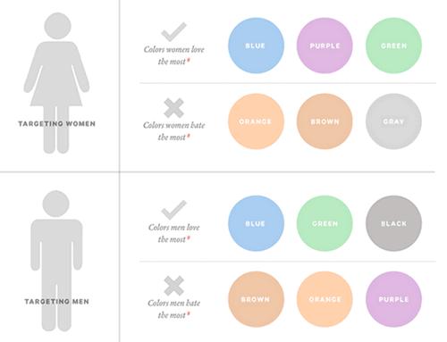 Sự khác biệt về màu sắc yêu thích của nam và nữ.
